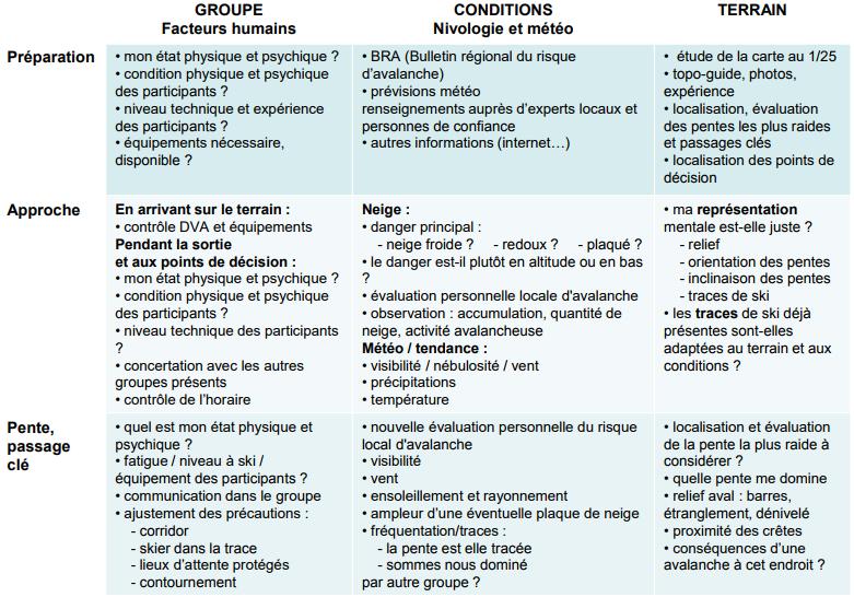 Exemple de paramètres à prendre en compte pour évaluer le risque - Méthode 3x3 risque d'avalanche
