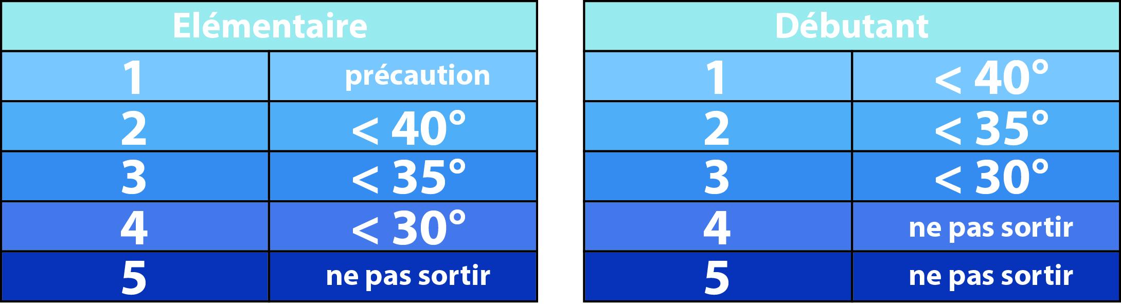 Méthode de réduction élementaire pour estimation du risque avalanche