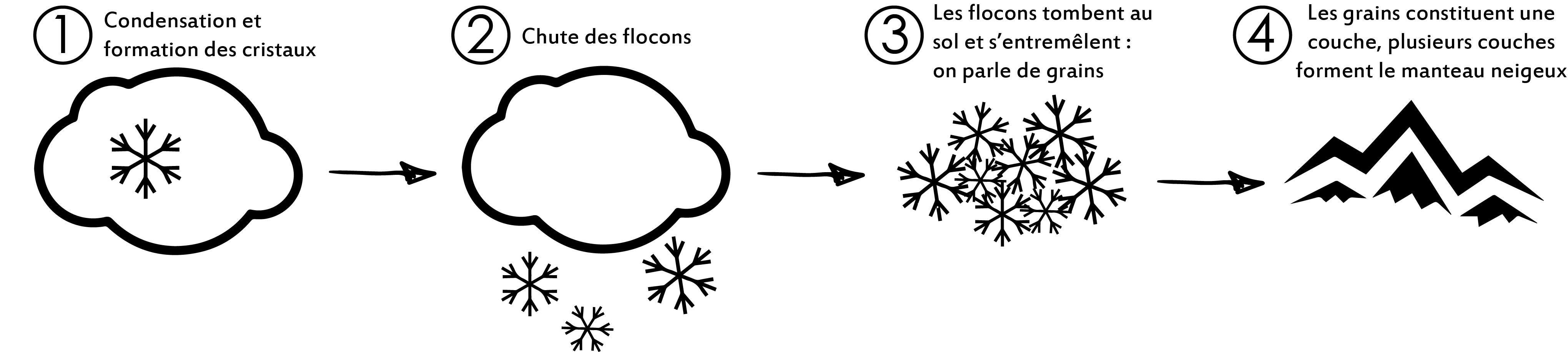 Transformation de la neige et risque d'avalanche
